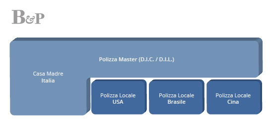 programma-internazionale-integrato-bazzi-partners-broker-assicurativi