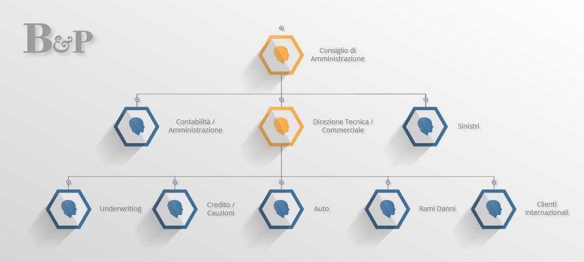 struttura organizzativa bazzi partners broker assicurativi