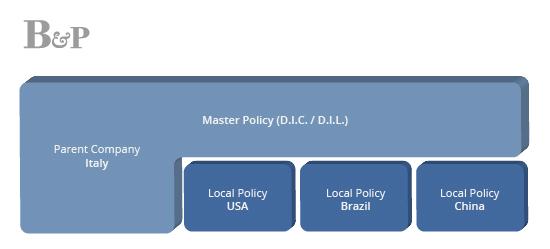 international integrated program bazzi partners insurance brokers