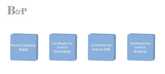 program free performance services bazzi partners insurance brokers